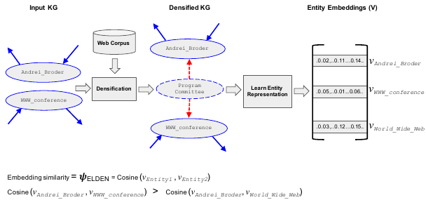 ELDEN: Improved Entity Linking Using Densified Knowledge Graphs